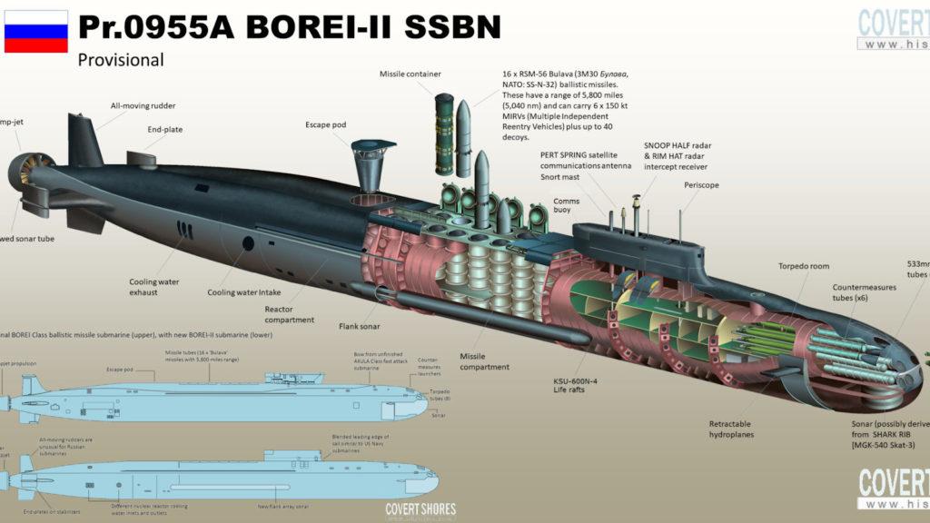 Ρωσικό Πυρινοκίνητο Υποβρύχιο κλάσης Borei-II