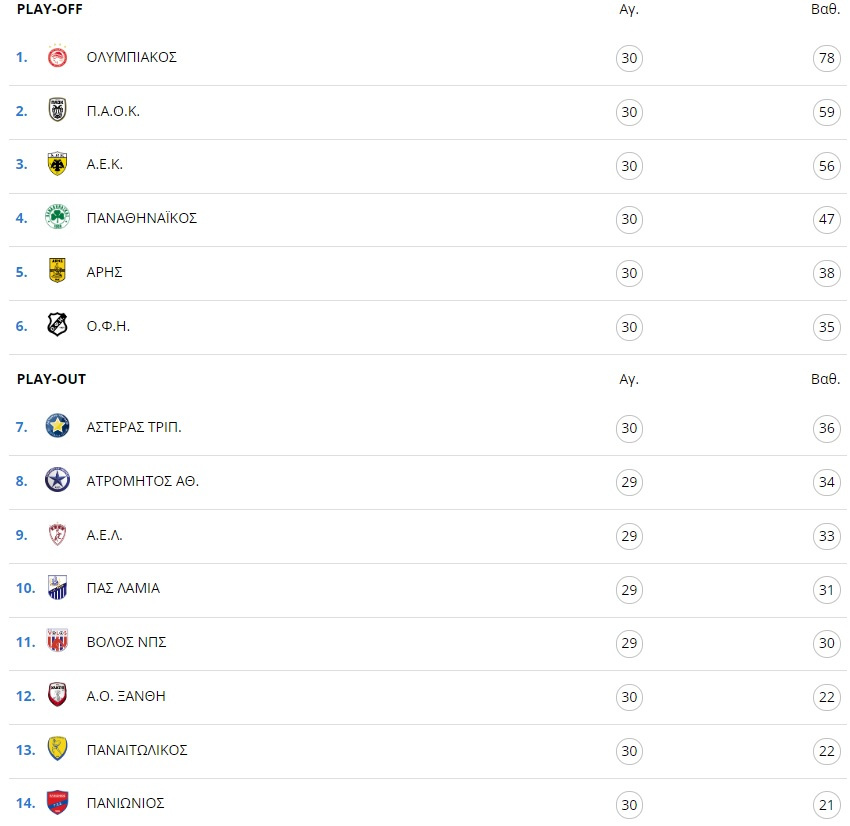 Πρωτάθλημα Super League1 2020 - Η βαθμολογία των Play Off και των Play Out