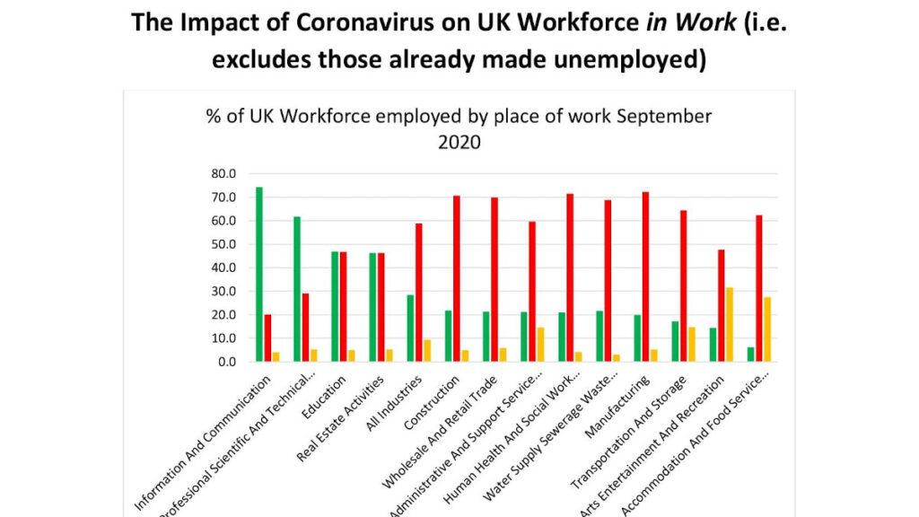 ποσοστά ανεργίας μετά τον κορονοϊό στην βρετανία
