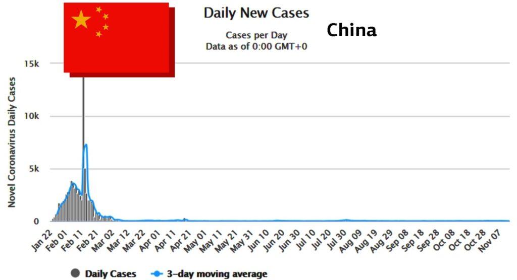 κίνα ποσοστά κρουσμάτων
