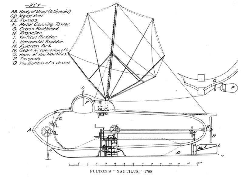 Το σχέδιο του «Ναυτίλου» του Φούλτον