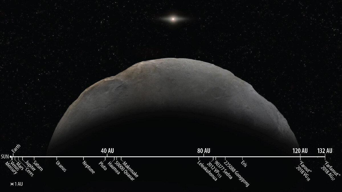Κλίμακα αποστάσεων ουράνιων σωμάτων - Farfarout: το πιο μακρινό γνωστό σώμα στο ηλιακό μας σύστημα