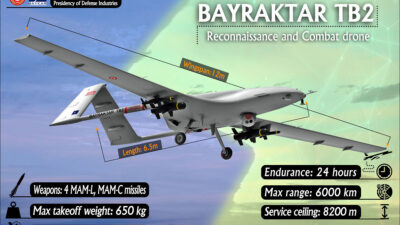 Τουρκικό Οπλισμένο Μη Επανδρωμένο Αεροσκάφος (DRONE BAYRAKTAR TB2)