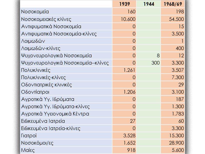 Λαϊκή Δημοκρατία Βουλγαρίας - Υγεία - Συγκριτικός γιατροί και κλίνες