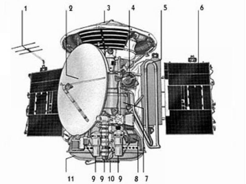 ΕΣΣΔ - Διαστημικό πρόγραμμα - Άρης