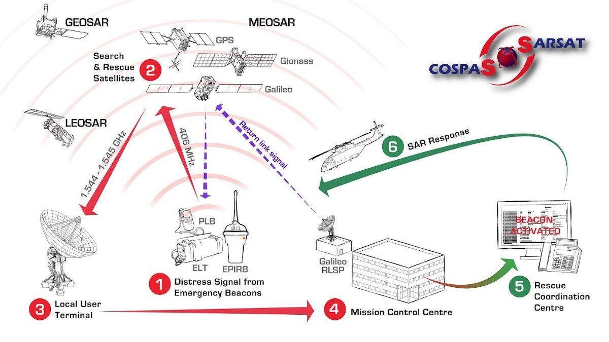 """Απεικόνιση λειτουργίας του συστήματος Δορυφορικού Εντοπισμού, Έρευνας και Διάσωσης """"COSPAS-SARSAT"""""""
