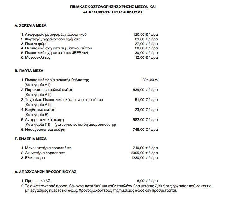 Τιμοκατάλογος του κ. Φλωρίδη (Υφυπουργός Οικονομίας 2002 – Κυβέρνηση ΠΑΣΟΚ)