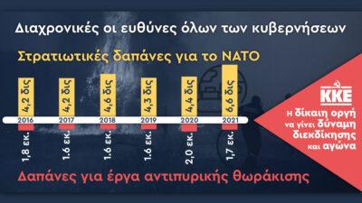 Πίνακας που έδωσε στη δημοσιότητα το ΚΚΕ και αποτυπώνει τα υπερπολλαπλάσια ποσά που δαπανώνται για τους ΝΑΤΟϊκούς εξοπλισμούς από την αντιπυρική θωράκιση