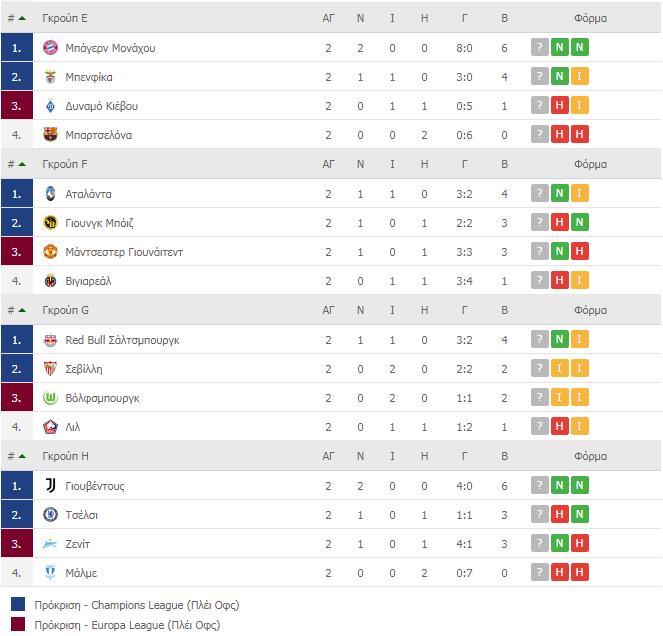 ChampionsLeague - βαθμολογία των τεσσάρων τελευταίων ομίλων μετά το πέρας των 2 αγωνιστικών 30/9/21