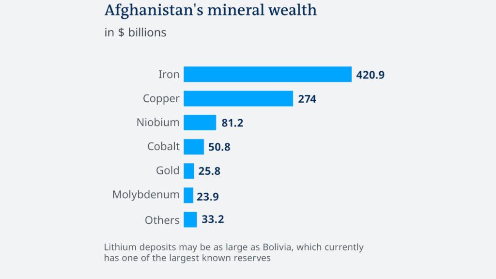 Διάγραμμα του USGS (United States Geological Survey) που απεικονίζει τα αποθέματα ορυκτών του Αφγανιστάν σε δισεκατομμύρια δολάρια το 2010