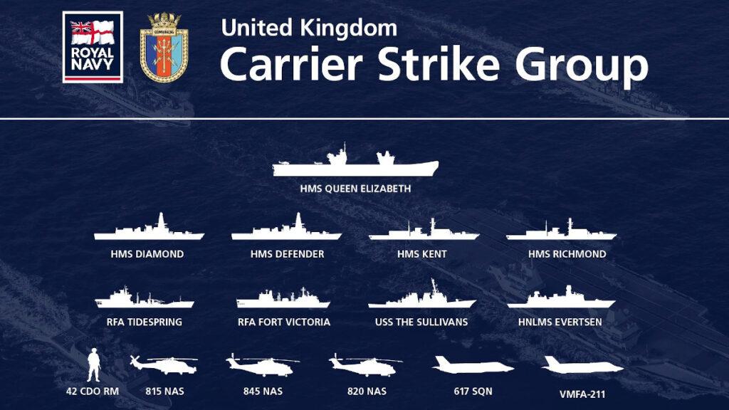 Γράφημα που απεικονίζει την αρμάδα με επικεφαλής το αεροπλανοφόρο HMS QUEEN ELIZBETH που βρίσκεται σε υπερπόντια αποστολή από το καλοκαίρι του 2021